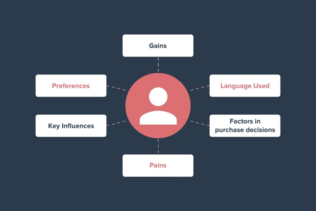 Understanding your customer