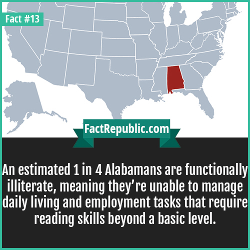 13. Alabama Literacy-An estimated 1 in 4 Alabamans are functionally illiterate, meaning they're unable to manage daily living and employment tasks that require reading skills beyond a basic level.