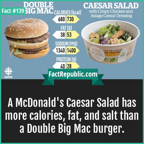139. McDonalds Caesar Salad-A McDonald's Caesar Salad has more calories, fat, and salt than a Double Big Mac burger.