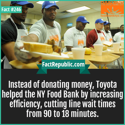 246. Food bank-Instead of donating money, Toyota helped the NY Food Bank by increasing efficiency, cutting line wait times from 90 to 18 minutes.