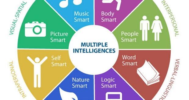 9 types of Intelligence