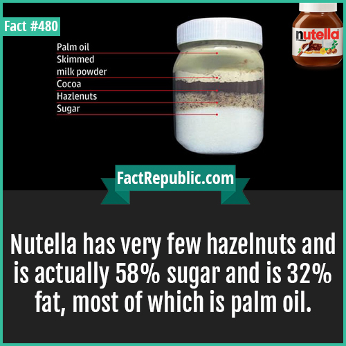 480. Nutella-Nutella has very few hazelnuts and is actually 58% sugar and is 32% fat, most of which is palm oil.