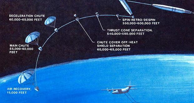 Corona satellite