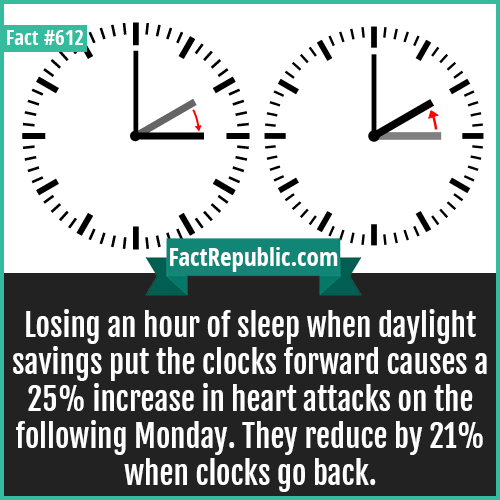 612. Daylight saving-Losing an hour of sleep when daylight savings put the clocks forward causes a 25% increase in heart attacks on the following Monday. They reduce by 21% when clocks go back.