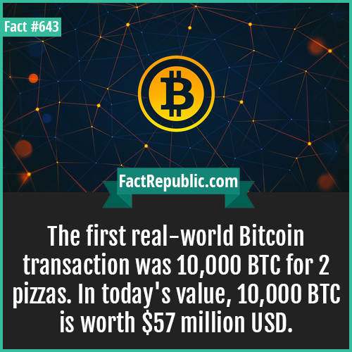 643. Bitcoin-The first real-world Bitcoin transaction was 10,000 BTC for 2 pizzas. In today's value, 10,000 BTC is worth $57 million USD.