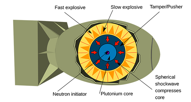 Nuclear weapon design