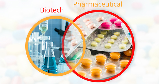 Biotech and pharmaceutical company