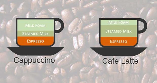 Caffè Latte and Cappuccino
