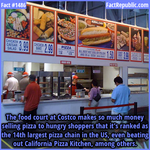 1486. Costco Pizza-The food court at Costco makes so much money selling pizza to hungry shoppers that it's ranked as the 14th largest pizza chain in the US, even beating out California Pizza Kitchen, among others.