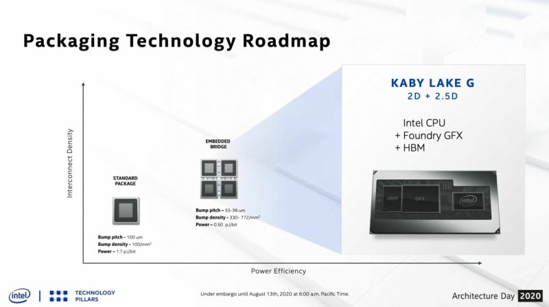 Intel Xe Roadmap