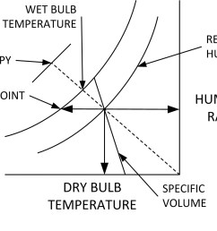 properties that can be determined for moist air using a psychrometric chart  [ 1363 x 1061 Pixel ]