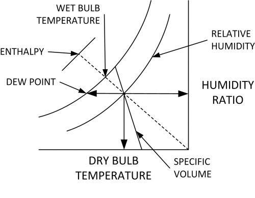 small resolution of properties that can be determined for moist air using a psychrometric chart