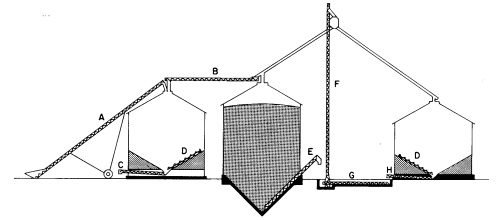 small resolution of b horizontal overhead auger c unloading auger in plenum of drying bin d sweep auger e unloading auger for cone bottom bin f vertical auger