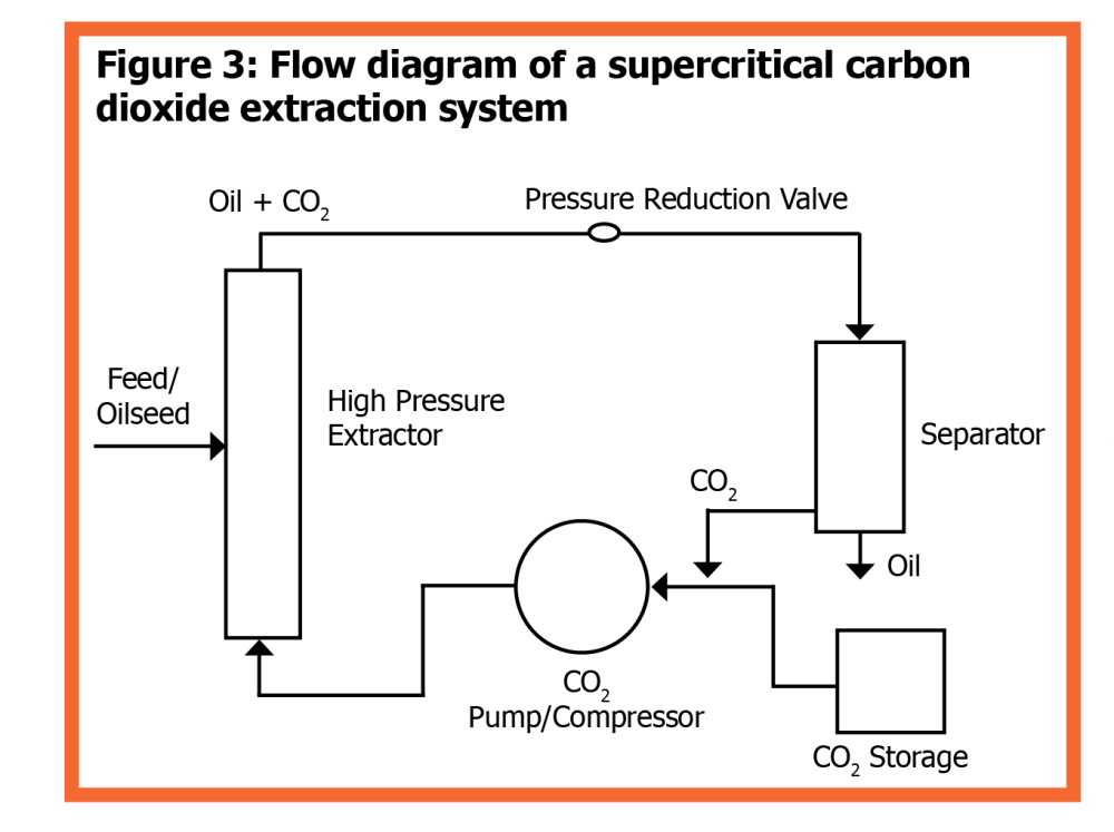 medium resolution of figure 3 flow diagram of a supercritical carbon dioxide extraction system