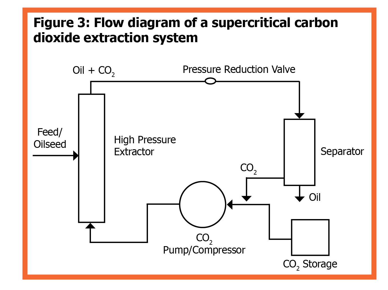 hight resolution of figure 3 flow diagram of a supercritical carbon dioxide extraction system