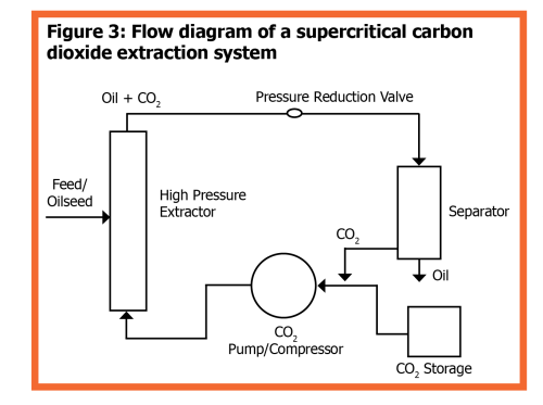 small resolution of figure 3 flow diagram of a supercritical carbon dioxide extraction system