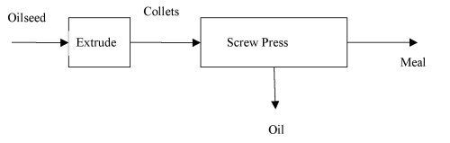 small resolution of figure 2 flow diagram of an extrusion expelling e e process