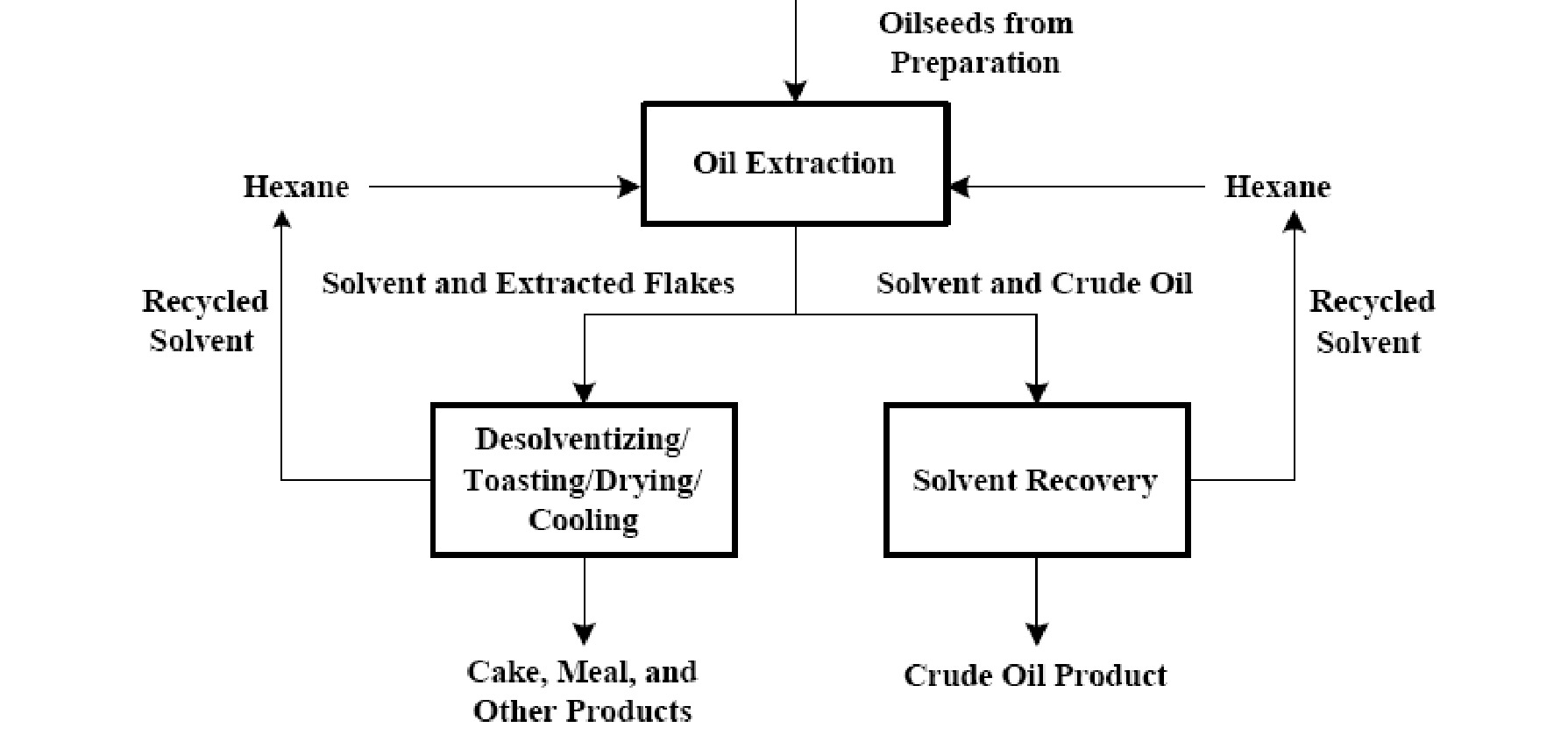 hight resolution of figure 1 simplified flow diagram of a hexane extraction process