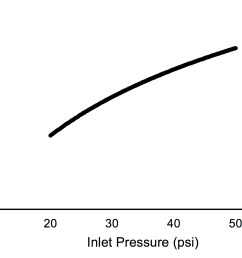 figure 3 typical relationship of pressure versus flow rate as pressure increases the flow of water from a single irrigation head also increases  [ 1694 x 1140 Pixel ]
