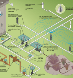 typical components in an irrigation system illustration courtesy of hunter industries  [ 1220 x 780 Pixel ]