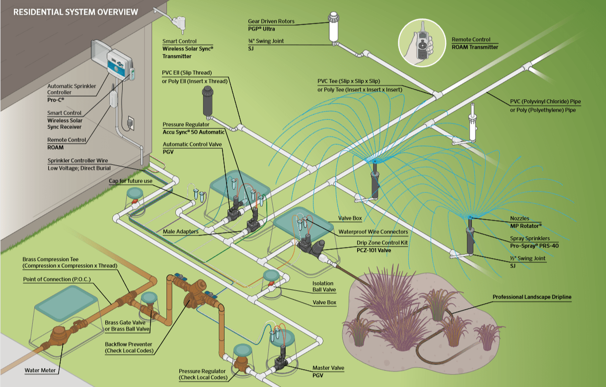 hight resolution of typical components in an irrigation system illustration courtesy of hunter industries