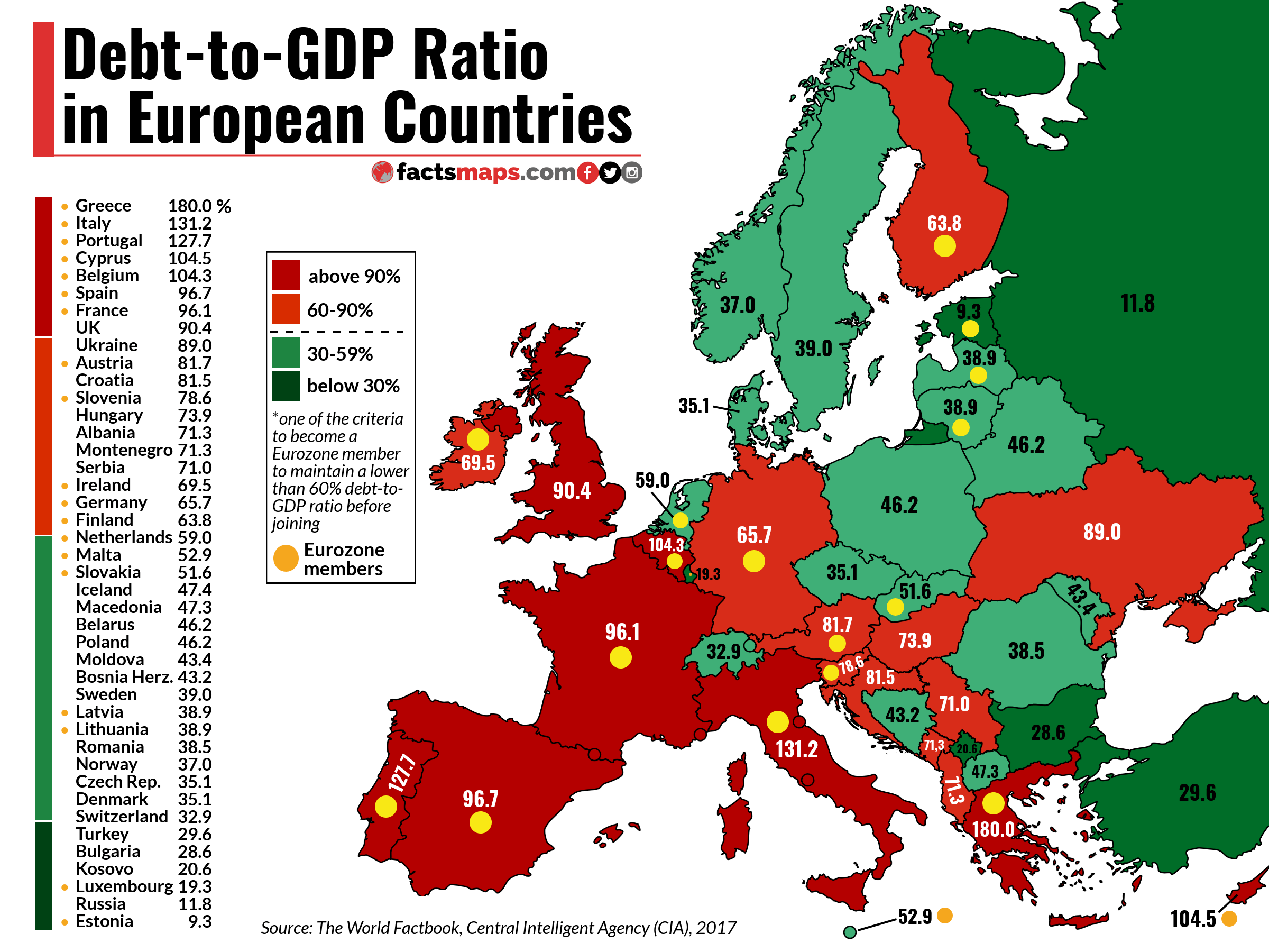 Debt to GDP Ratio in European Countries