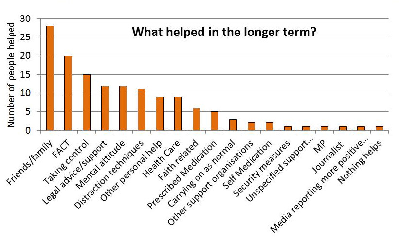 Graph showing what helped people cope in the longer term