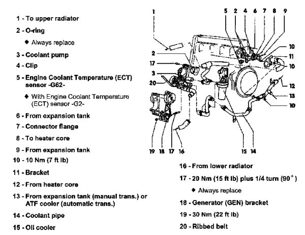 vw eos parts diagram electrical wiring ford f650 how to - 2.0 thermostat and coolant flush