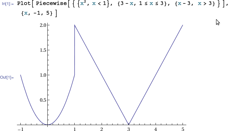 1.1 Functions and Their Graphs