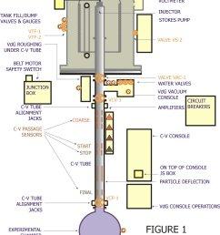 schematic of concordia van de graaff dust accelerator figure provided by carl bailey  [ 1144 x 1569 Pixel ]