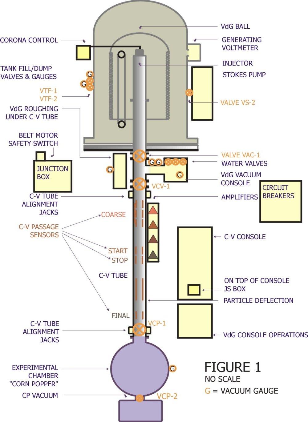medium resolution of schematic of concordia van de graaff dust accelerator figure provided by carl bailey