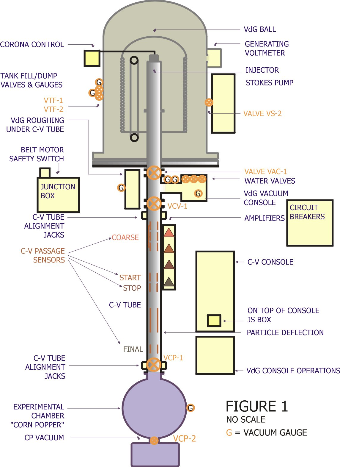 hight resolution of schematic of concordia van de graaff dust accelerator figure provided by carl bailey