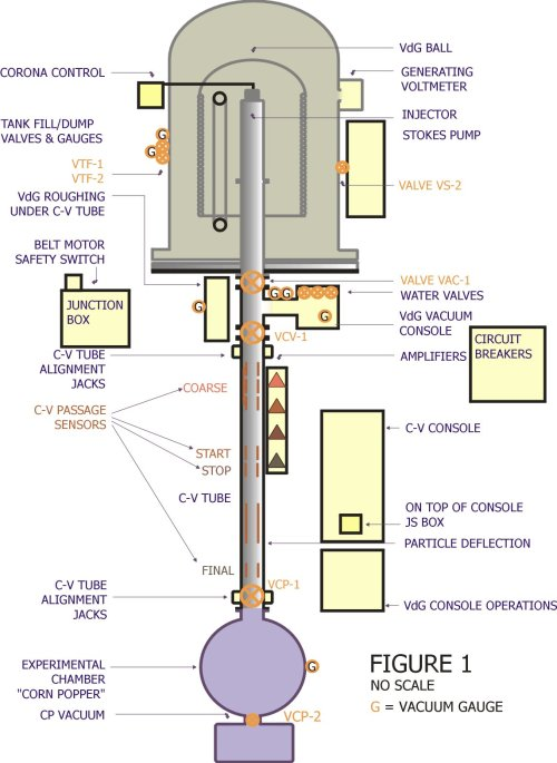 small resolution of schematic of concordia van de graaff dust accelerator figure provided by carl bailey