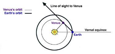 Planet Distances