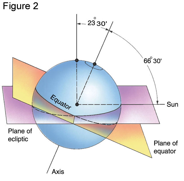 earth tilt and seasons diagram caravan tow hitch wiring sun relations it does however reveal some very important facts about the its orbit abound first note purpleish rectangle