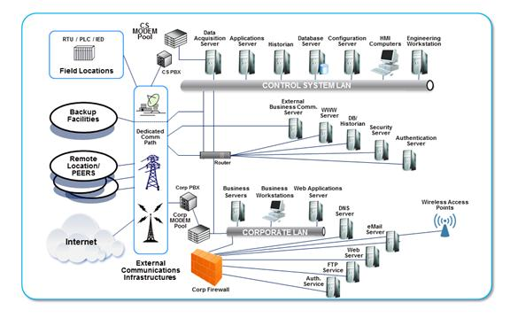 Ics Scada Logical Diagrams Industrial Control System Architecture