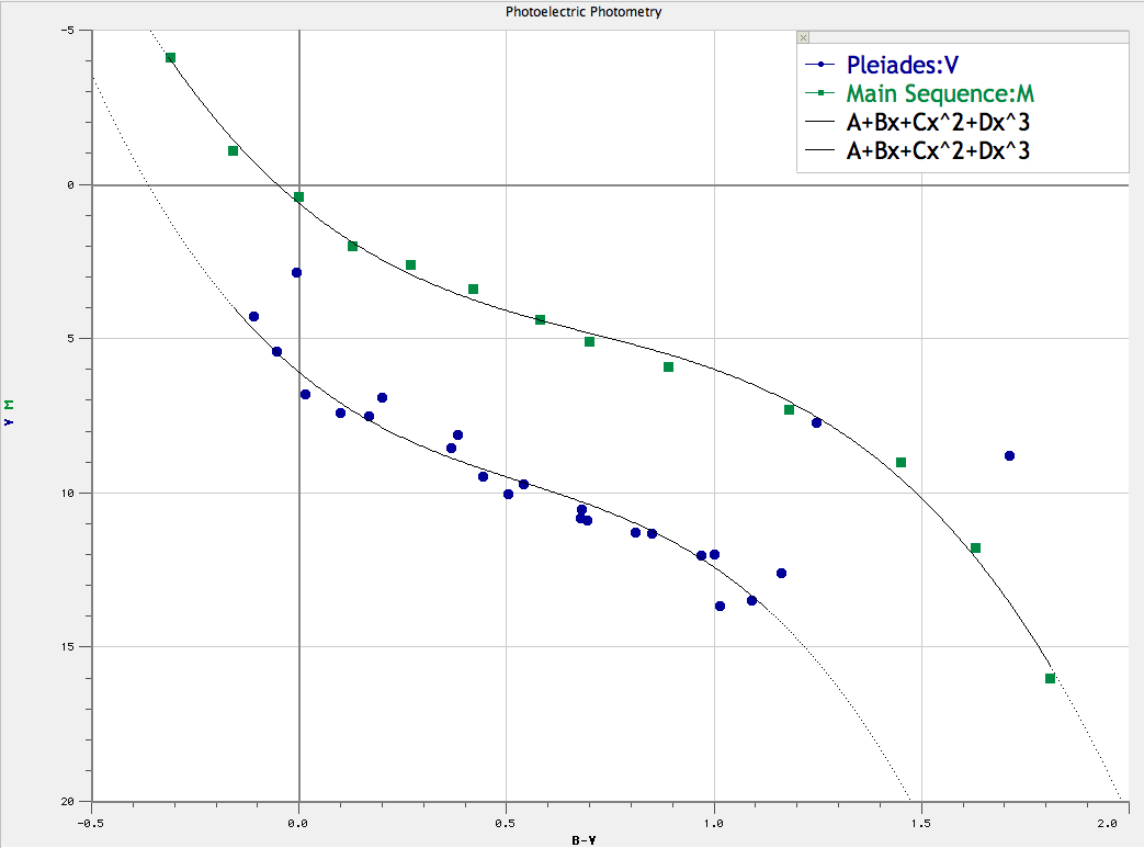 Labs 07 And 08 Photoelectric Photometry Of The Pleiades