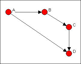 Introduction to Social Network Methods: Chapter 6: Working