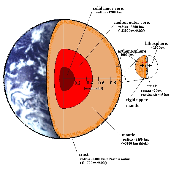 earths interior structure