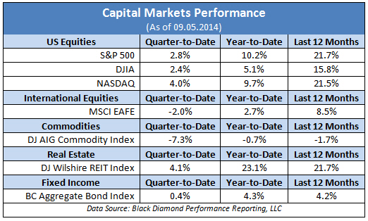 Capital Markets Performance