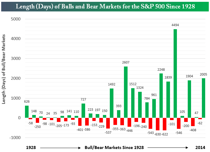 Bull Market – A Top 5 Performance