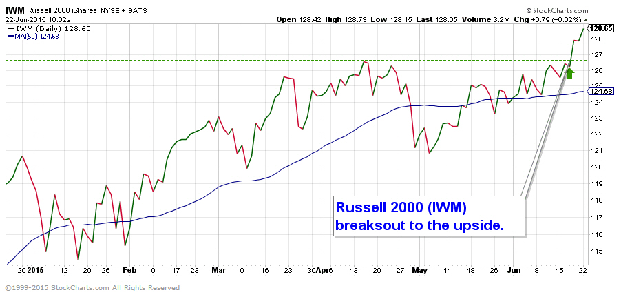 Russell 2000 hits all-time high