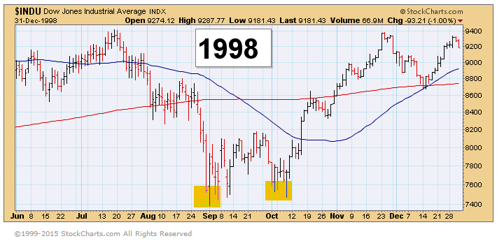 1998 Market Correction