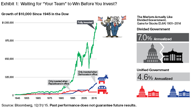 election results and investment results