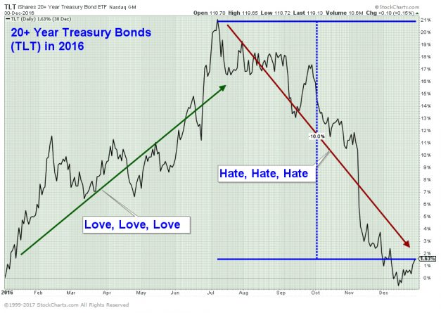 2016 US Long-Term Bonds, $TLT