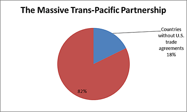 TPP countries with and without current trade agreements with the US. Source: International Monetary Fund