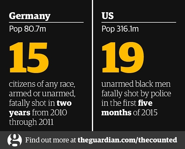 Police killings: Germany vs. the US