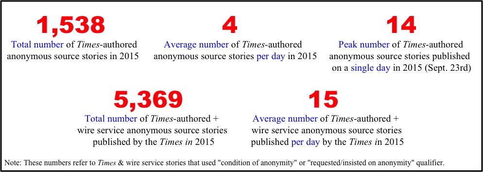 Anonymous source statistics