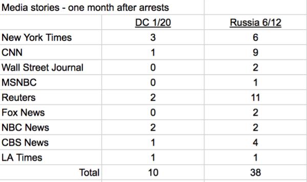 Mass Arrest Stories