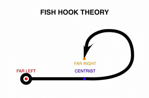 The Fish Hook Theory
